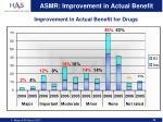 asmr improvement in actual benefit