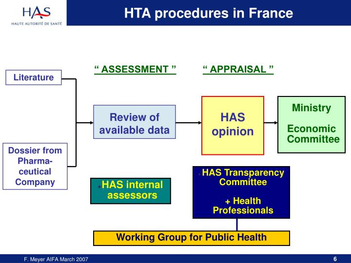 HTA procedures in France
