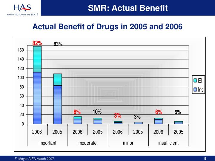 SMR: Actual Benefit