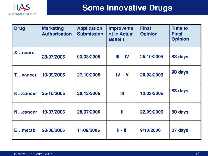 Some Innovative Drugs
