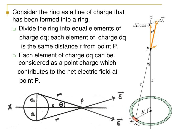 Consider the ring as a line of charge that has been formed into a ring.