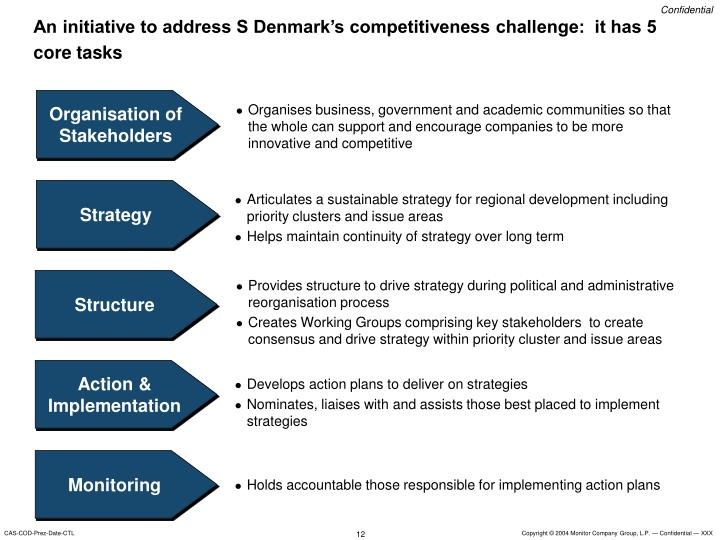 An initiative to address S Denmark's competitiveness challenge:  it has 5 core tasks