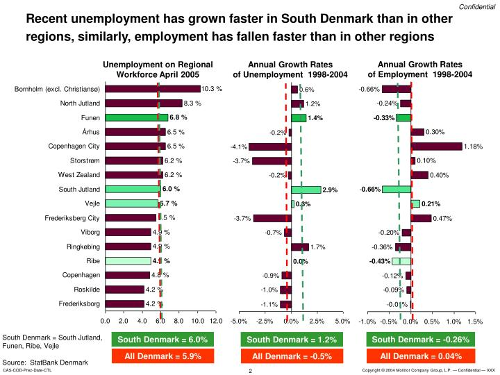 Recent unemployment has grown faster in South Denmark than in other regions, similarly, employment h...