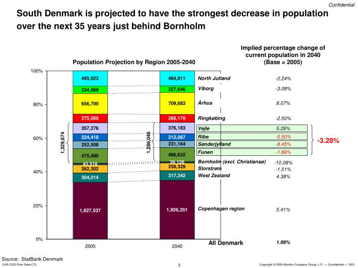 South Denmark is projected to have the strongest decrease in population over the next 35 years just ...