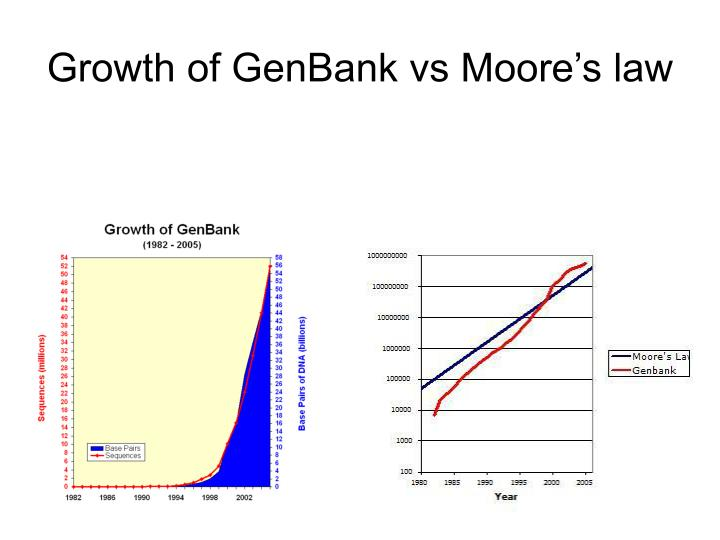 Growth of GenBank vs Moore's law