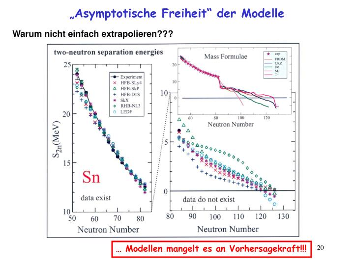 """""""Asymptotische Freiheit"""" der Modelle"""