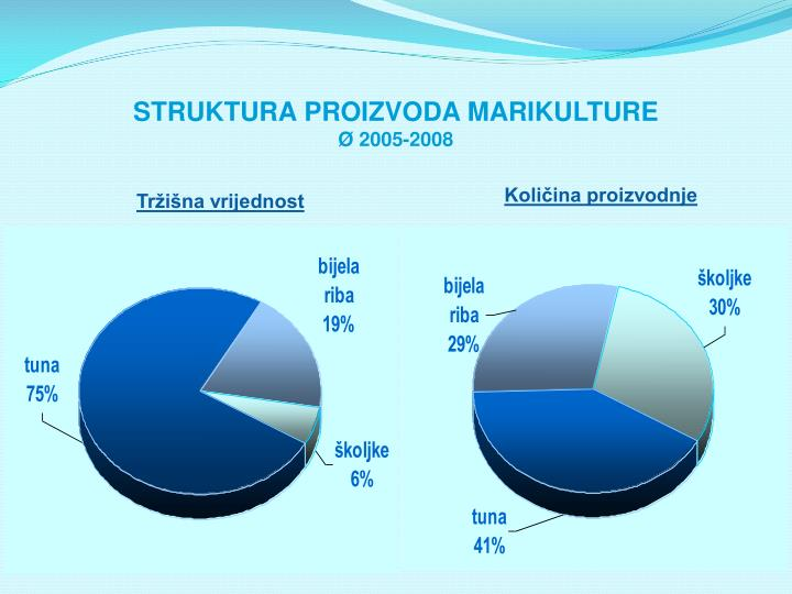 STRUKTURA PROIZVODA MARIKULTURE