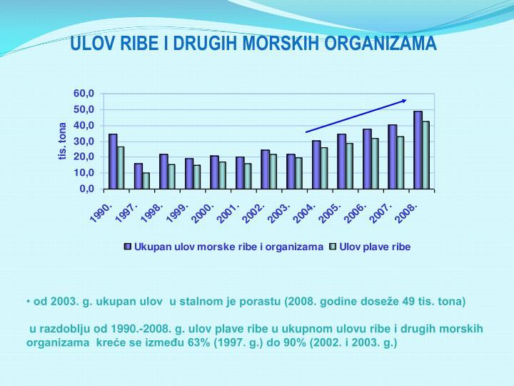 ULOV RIBE I DRUGIH MORSKIH ORGANIZAMA