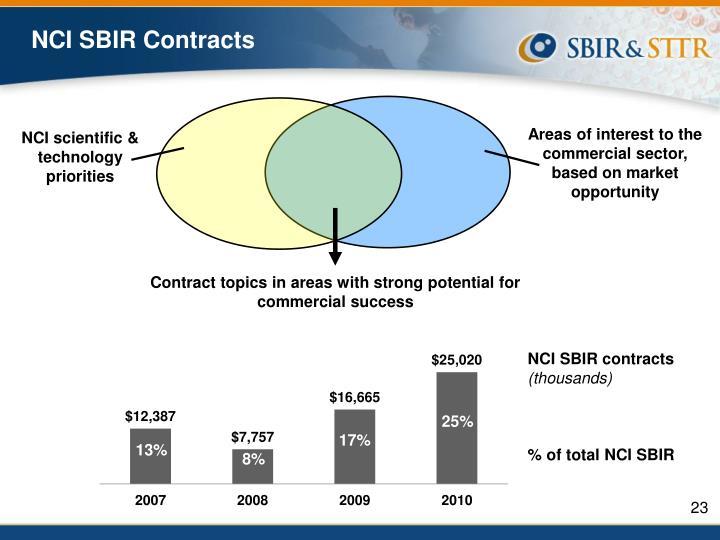NCI SBIR Contracts
