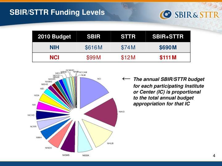 SBIR/STTR Funding Levels