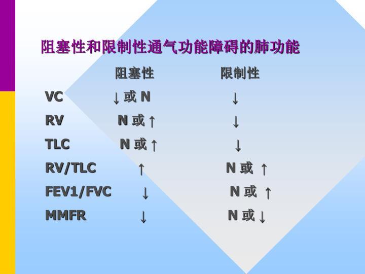 阻塞性和限制性通气功能障碍的肺功能