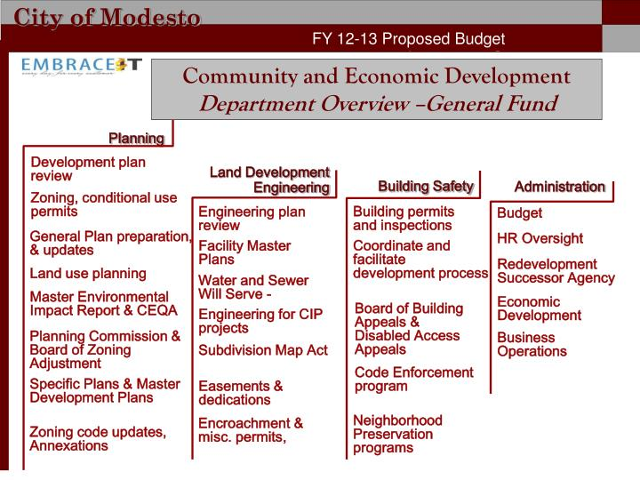 FY 12-13 Proposed Budget