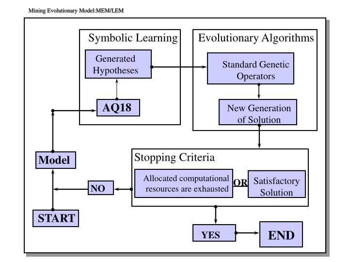 Mining Evolutionary Model:MEM/LEM