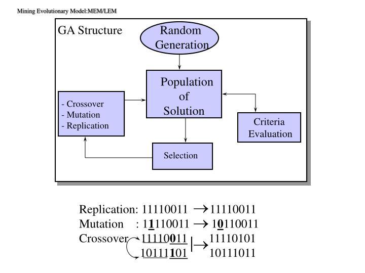 GA Structure