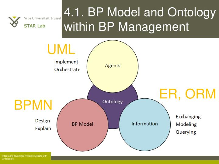 4.1. BP Model and Ontology within BP Management