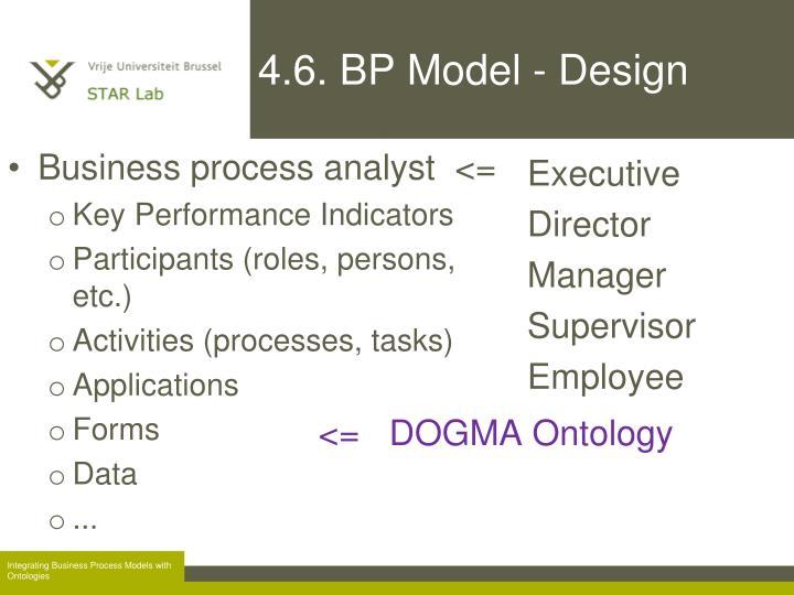 4.6. BP Model - Design