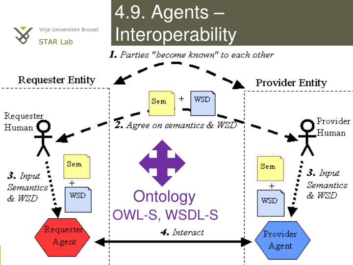 4.9. Agents – Interoperability