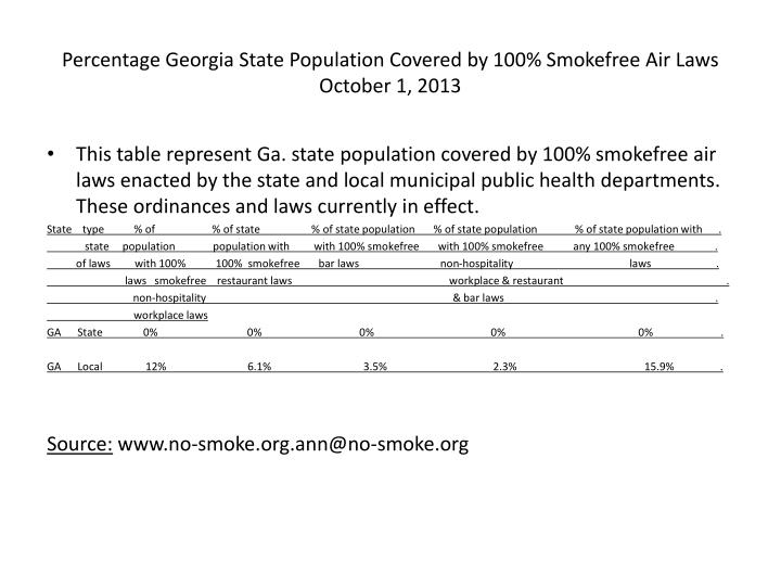 Percentage Georgia State Population Covered by 100% Smokefree Air Laws
