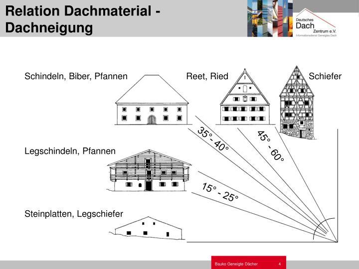 Relation Dachmaterial - Dachneigung