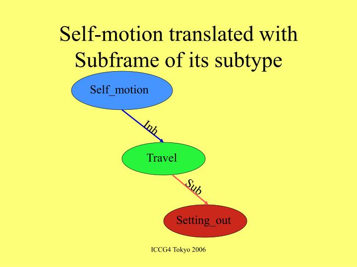 Self-motion translated with Subframe of its subtype