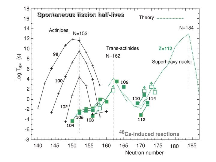 Spontaneous fission half-lives