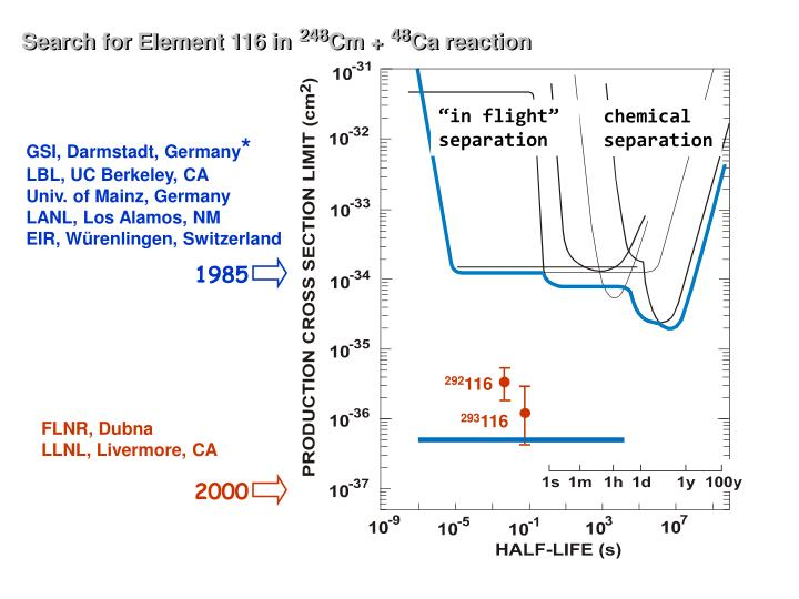 Search for Element 116 in