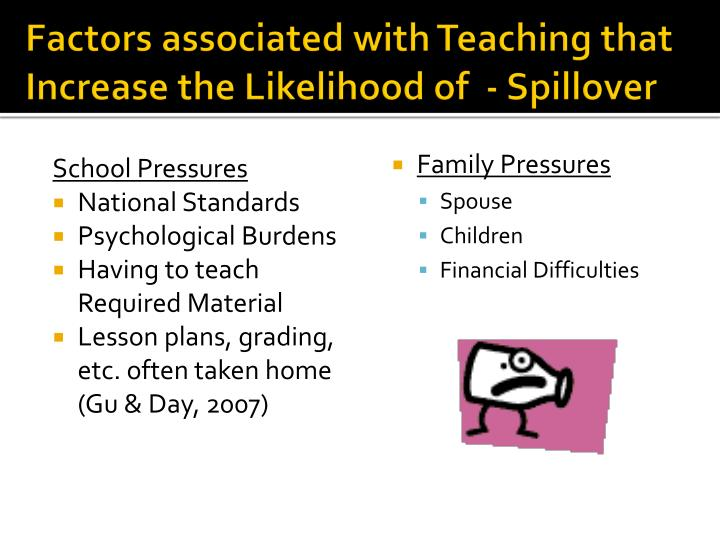 Factors associated with Teaching that Increase the Likelihood of  - Spillover