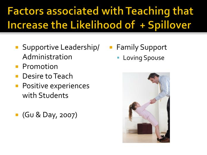 Factors associated with Teaching that Increase the Likelihood of  + Spillover