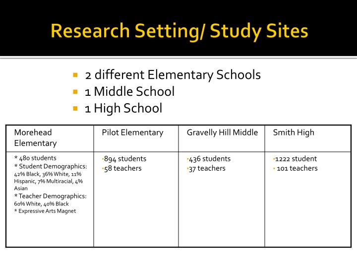 Research Setting/ Study Sites