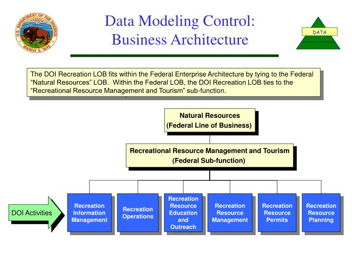 Data Modeling Control: