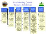 data modeling control business architecture1