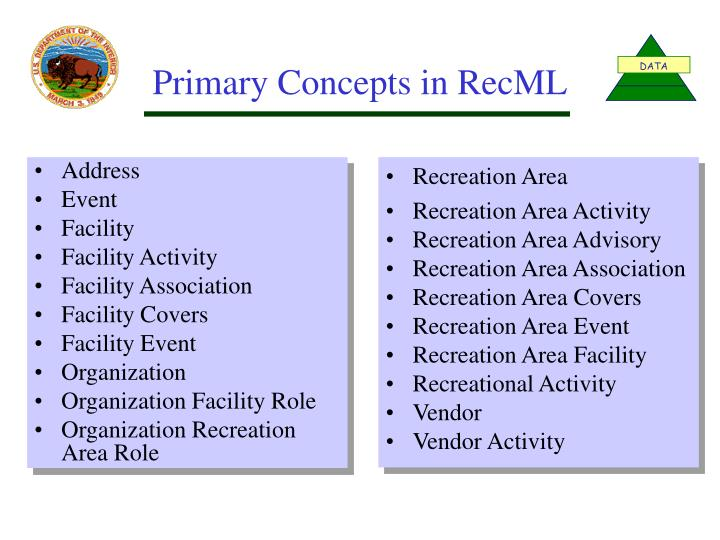 Primary Concepts in RecML