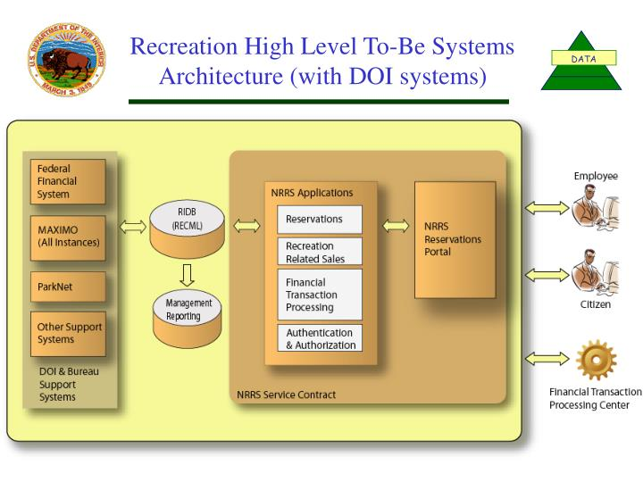 Recreation High Level To-Be Systems Architecture (with DOI systems)