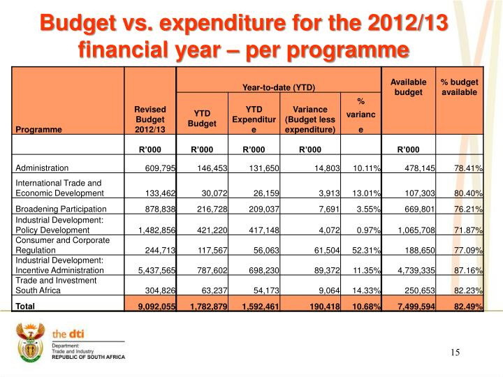 Budget vs. expenditure for the 2012/13 financial year – per programme