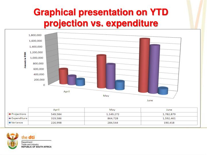 Graphical presentation on YTD projection vs. expenditure