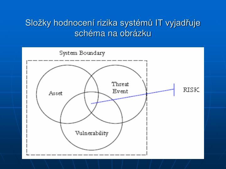 Složky hodnocení rizika systémů IT vyjadřuje schéma na obrázku