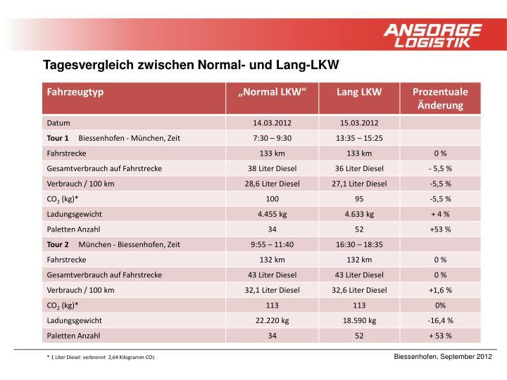 Tagesvergleich zwischen Normal- und Lang-LKW