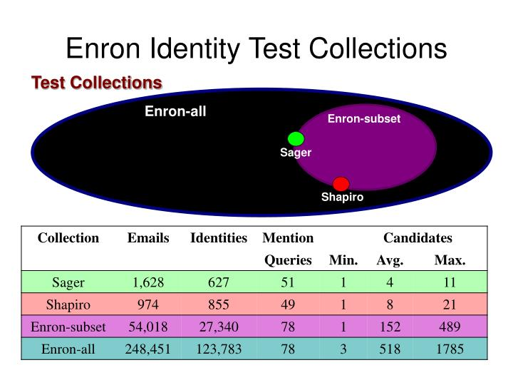 Enron Identity Test Collections