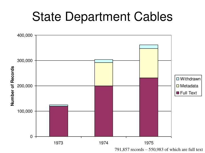 State Department Cables