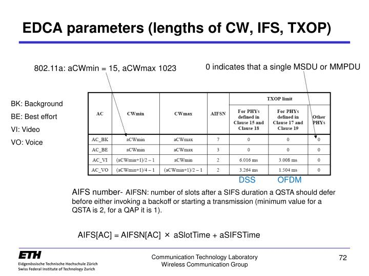 EDCA parameters (lengths of CW, IFS, TXOP)