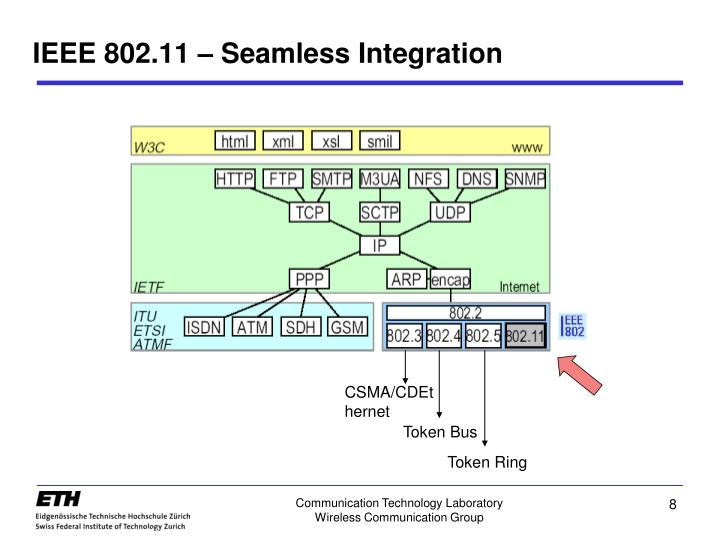IEEE 802.11 – Seamless Integration