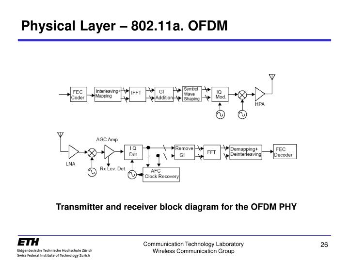 Physical Layer – 802.11a. OFDM