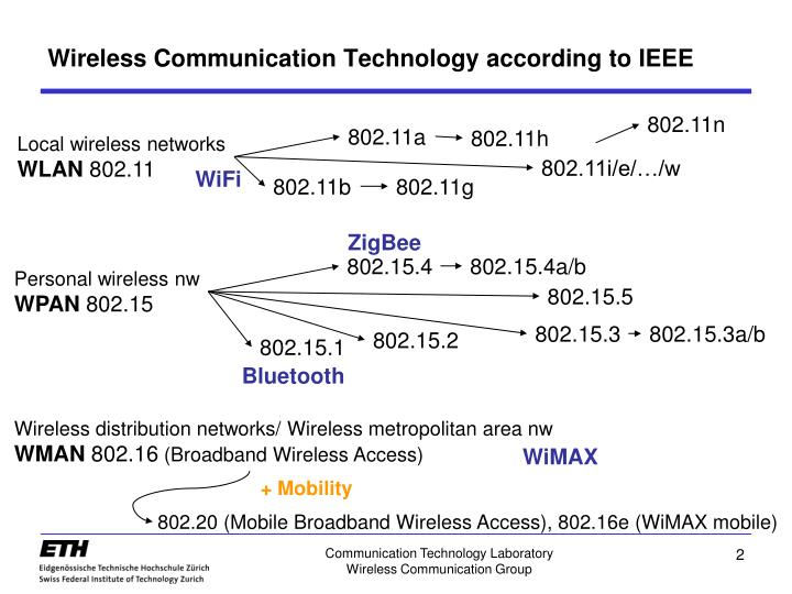 Wireless communication technology according to ieee
