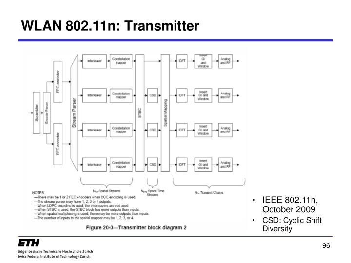 WLAN 802.11n: Transmitter