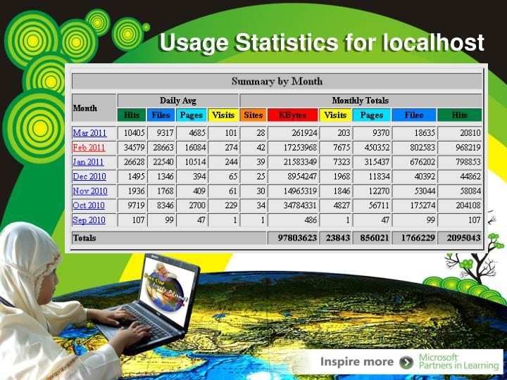 Usage Statistics for