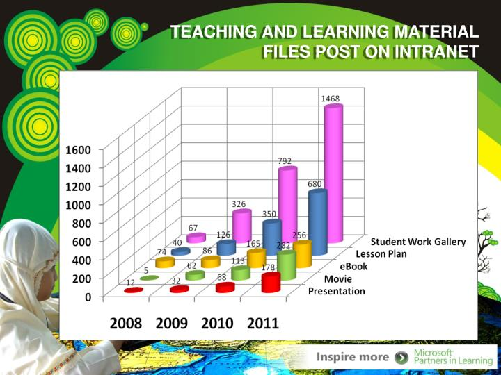 TEACHING AND LEARNING MATERIAL FILES POST ON INTRANET