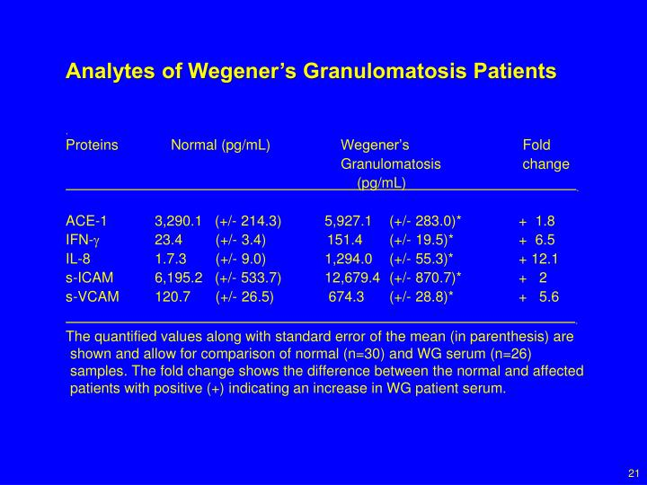 Analytes of Wegener's Granulomatosis Patients