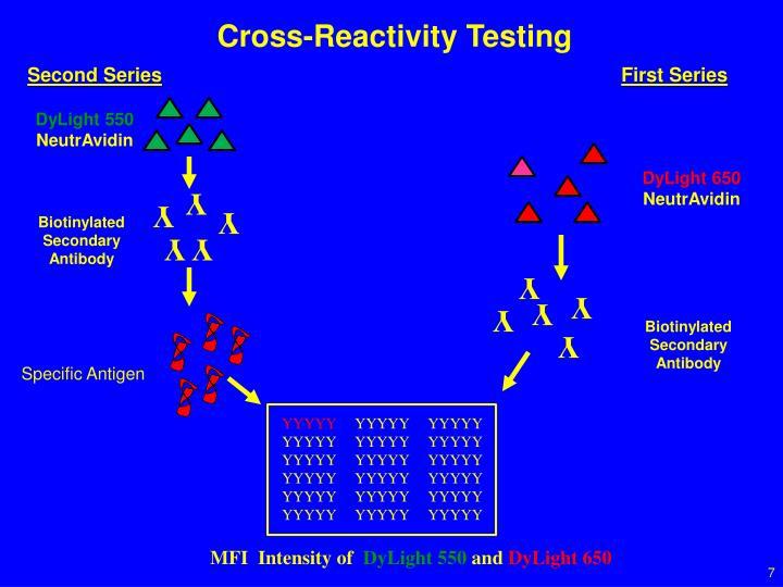 Cross-Reactivity Testing