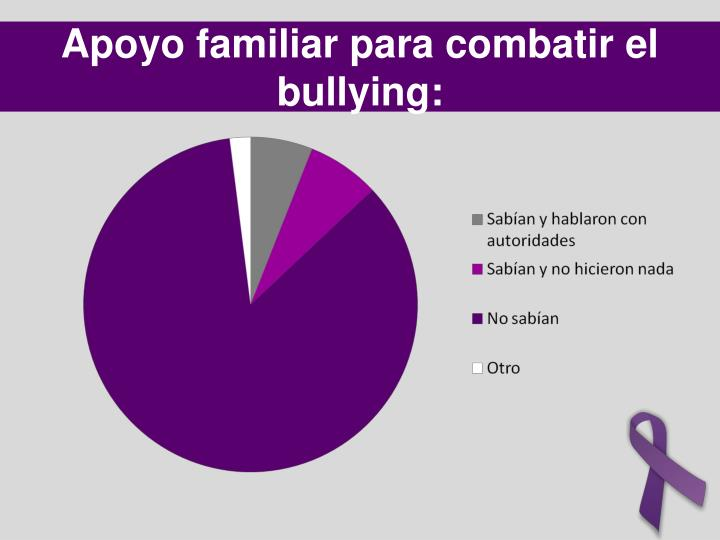 Apoyo familiar para combatir el bullying: