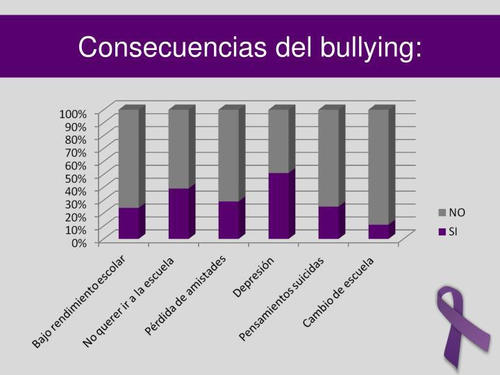 Consecuencias del bullying: